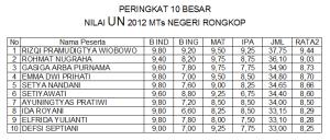 10 besar UN 2012